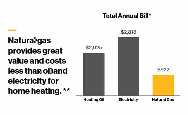 Natural Gas vs Oil Electricity